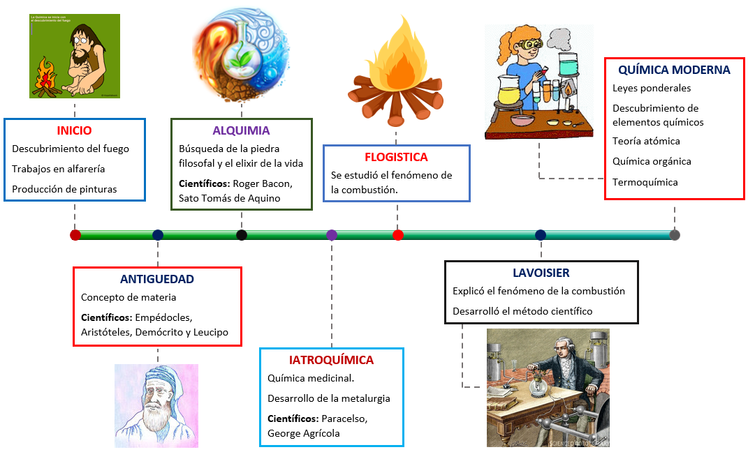 Linea del tiempo historia de la quimica quimicaysociedad historia quimica urtaz Choice Image